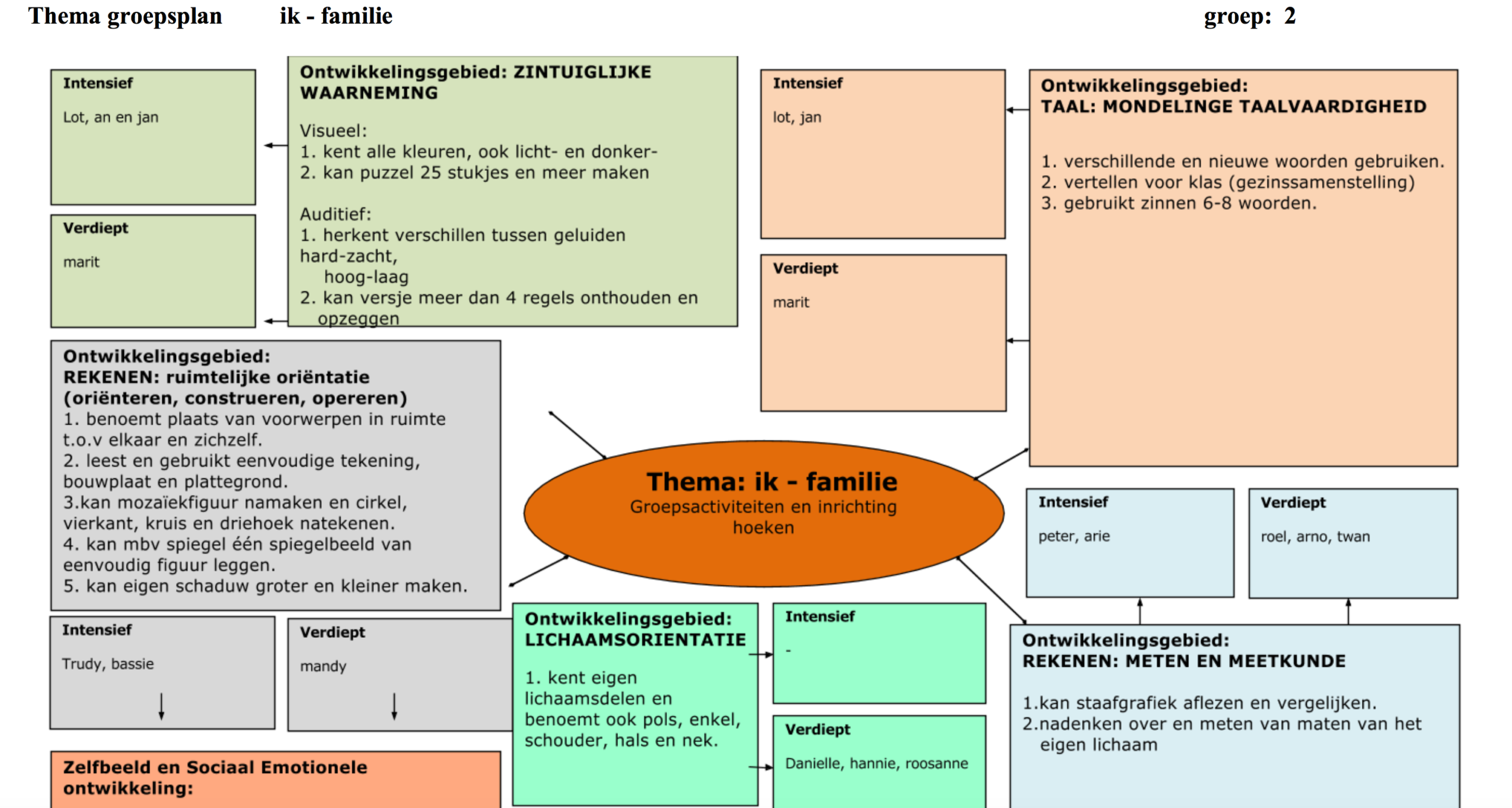 Groeps-themaplan