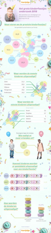 Van alle provincies in Nederland nodigen Brabantse feestvarkens de meeste kinderen uit voor hun kinderfeestje. Dit blijkt uit onderzoek van kaartenwebshop Kaartje2go op basis van ruim 150.000 bestellingen.